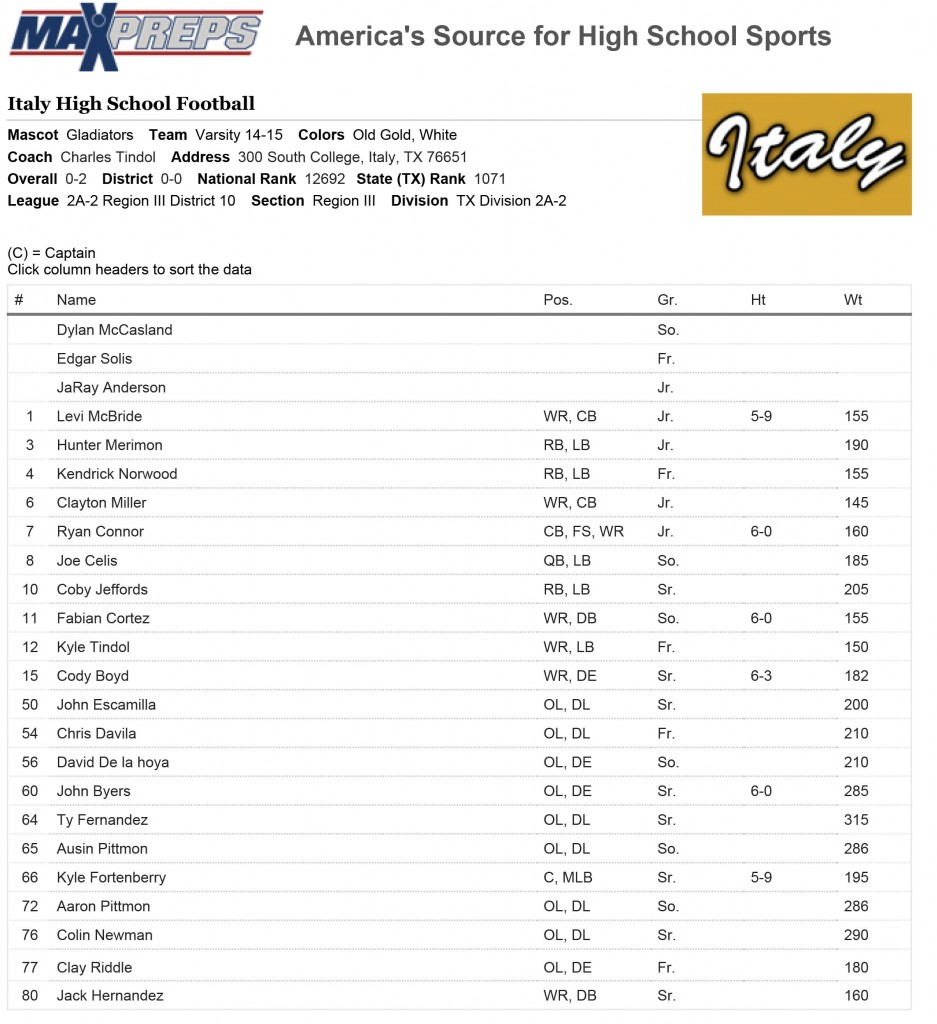 Printable-Italy-High-School-Football-Team-Roster---MaxPreps-1